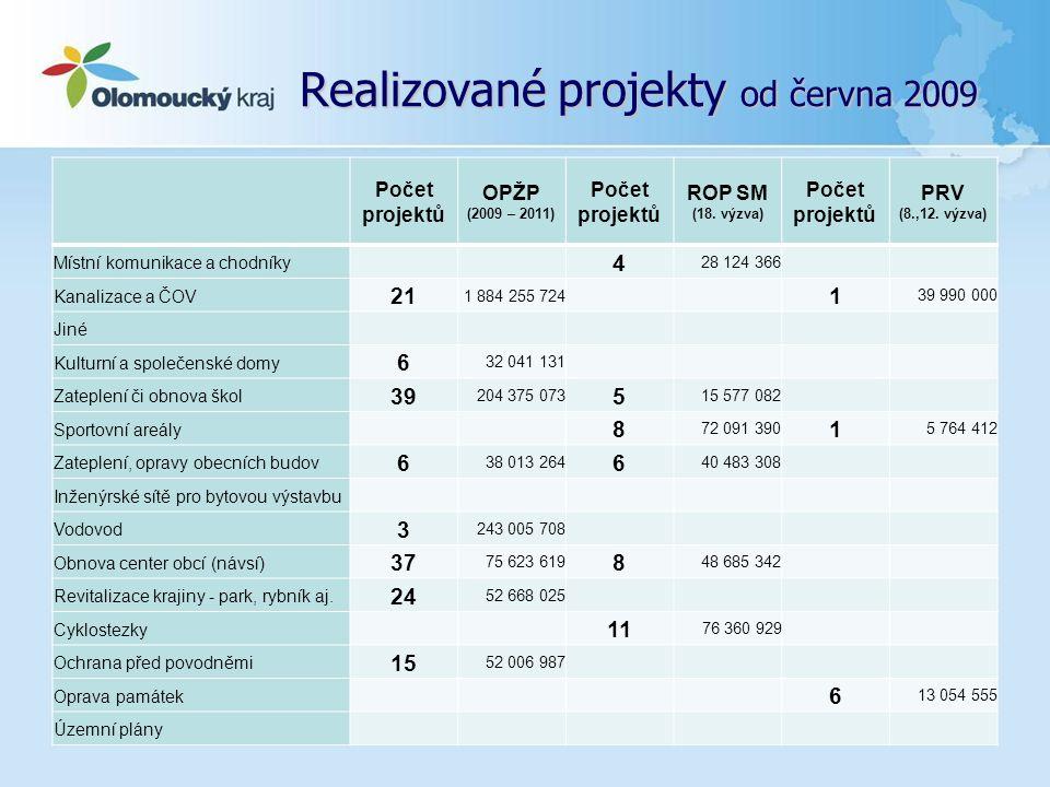 Realizované projekty od června 2009... Počet projektů OPŽP (2009 – 2011) Počet projektů ROP SM (18. výzva) Počet projektů PRV (8.,12. výzva) Místní ko