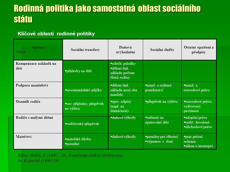 Rodinná politika jako samostatná oblast sociálního státu Klíčové oblasti rodinné politiky 0patření: Oblast: Sociální transfery Daňová zvýhodnění Sociá