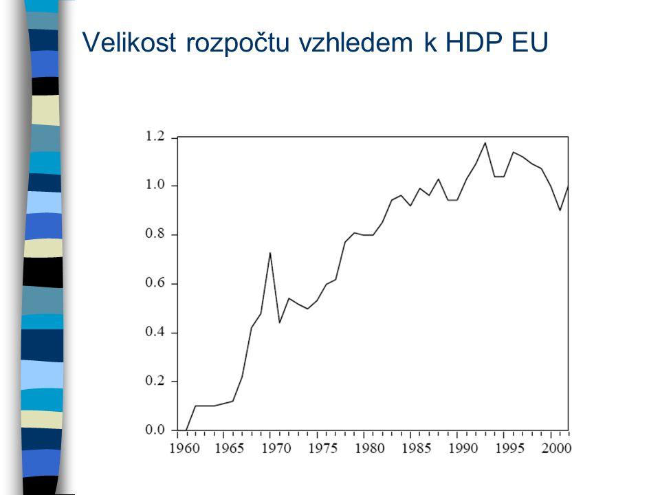Velikost rozpočtu vzhledem k HDP EU