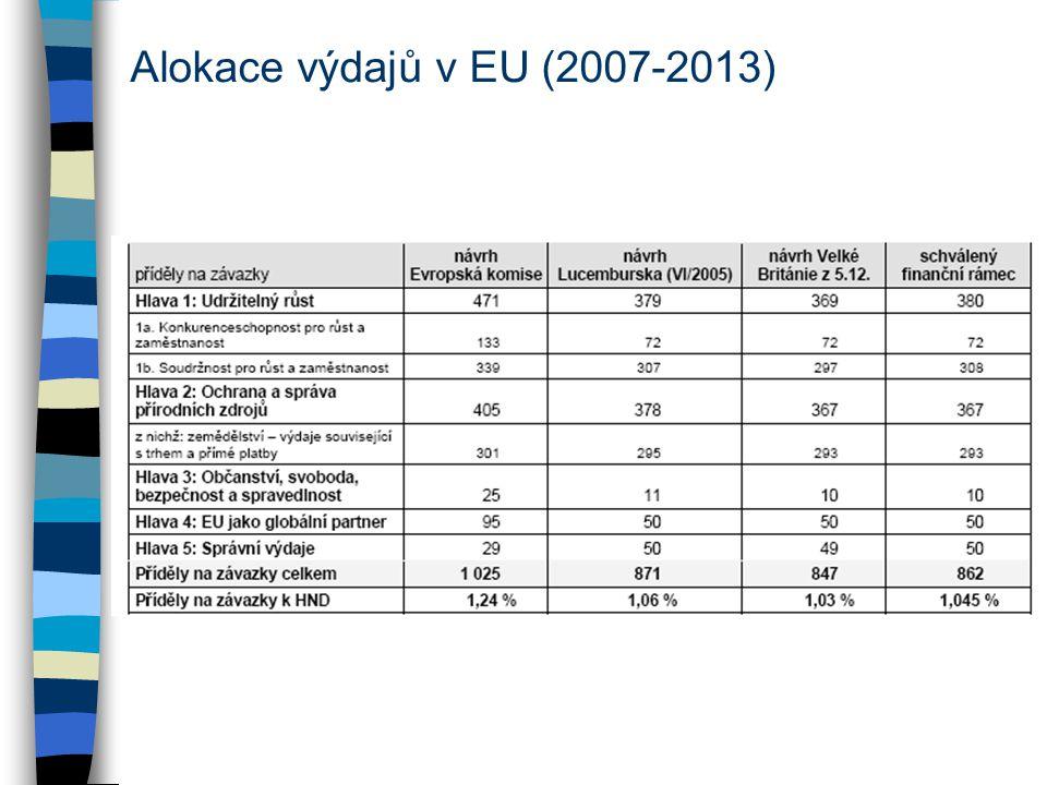 Alokace výdajů v EU (2007-2013)
