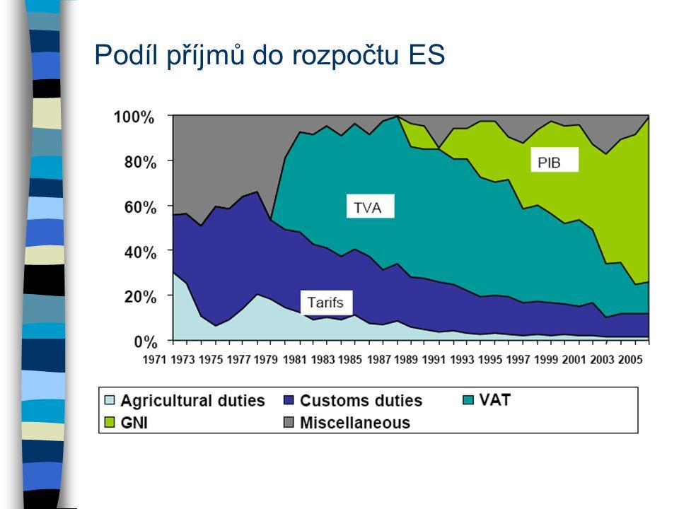 Podíl příjmů do rozpočtu ES