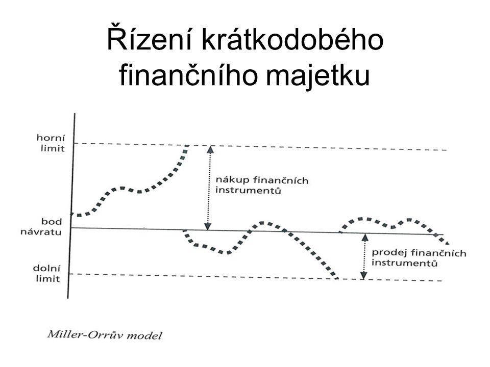 Řízení krátkodobého finančního majetku