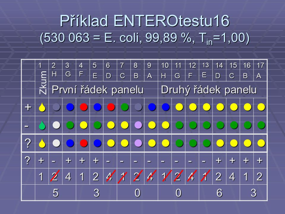 Příklad ENTEROtestu16 (530 063 = E. coli, 99,89 %, T in =1,00) 1 2H2H2H2H 3G3G3G3G 4F4F4F4F5E6D7C8B9A10H11G12F13E14D15C16B17A První řádek panelu Druhý