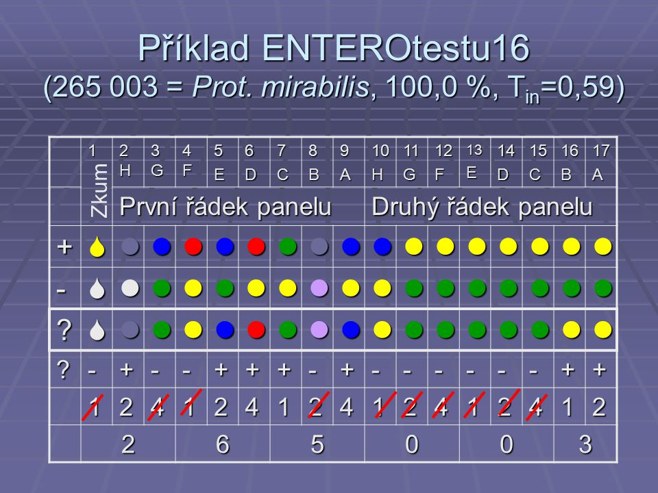 Příklad ENTEROtestu16 (265 003 = Prot.