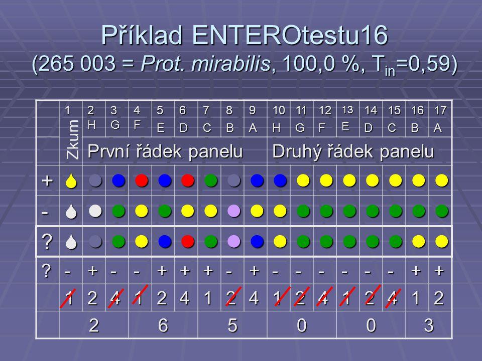 Příklad ENTEROtestu16 (265 003 = Prot. mirabilis, 100,0 %, T in =0,59) 1 2H2H2H2H 3G3G3G3G 4F4F4F4F5E6D7C8B9A10H11G12F13E14D15C16B17A První řádek pane