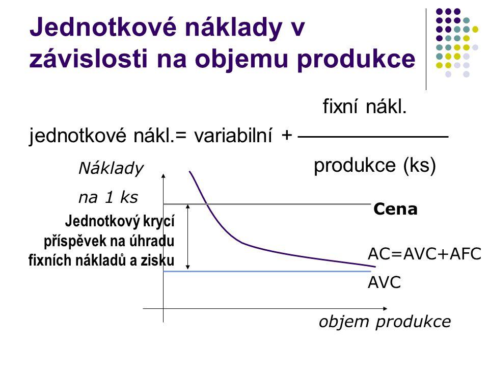 Jednotkové náklady v závislosti na objemu produkce fixní nákl. jednotkové nákl.= variabilní + produkce (ks) objem produkce Náklady na 1 ks AVC AC=AVC+