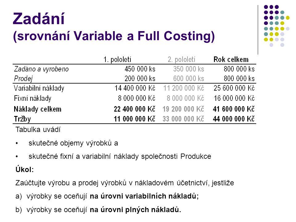 Zadání (srovnání Variable a Full Costing) Tabulka uvádí skutečné objemy výrobků a skutečné fixní a variabilní náklady společnosti Produkce Úkol: Zaúčt