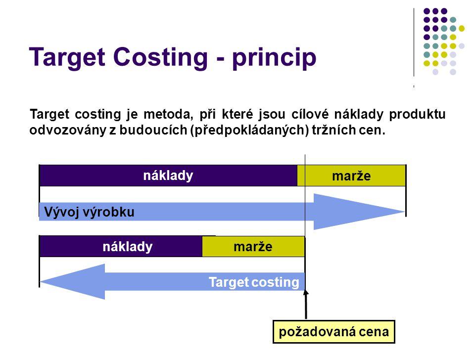 Target costing je metoda, při které jsou cílové náklady produktu odvozovány z budoucích (předpokládaných) tržních cen. Target Costing náklady marže Vý