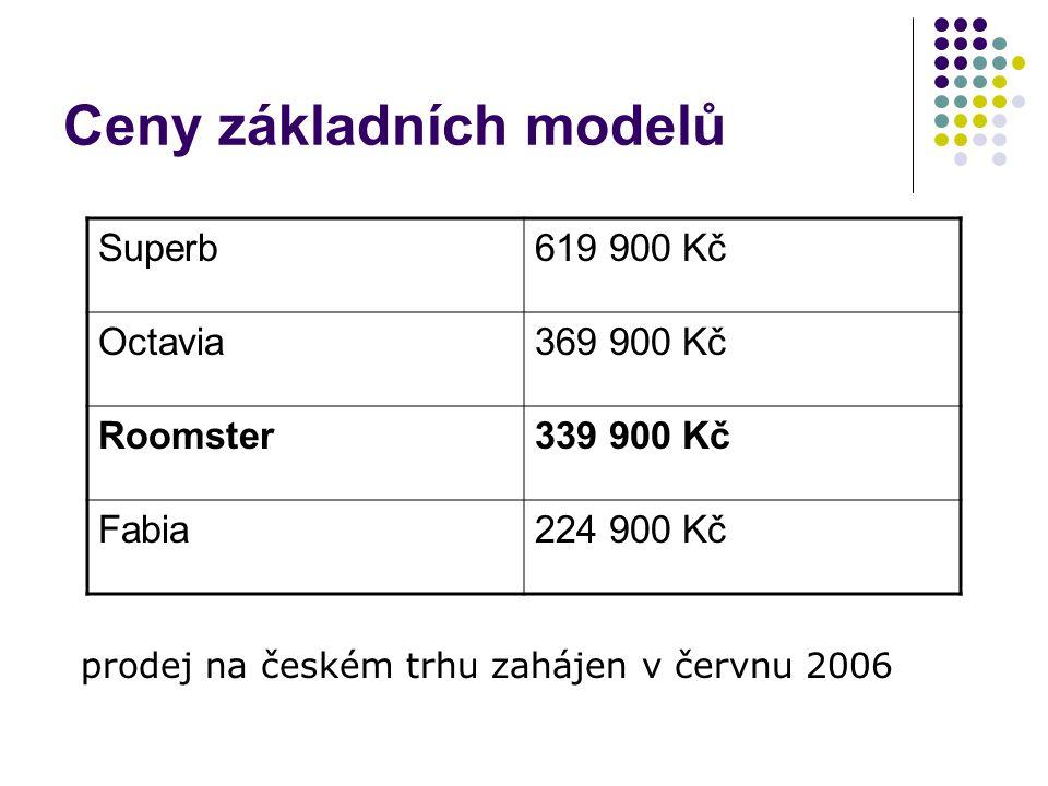 Ceny základních modelů Superb619 900 Kč Octavia369 900 Kč Roomster339 900 Kč Fabia224 900 Kč prodej na českém trhu zahájen v červnu 2006