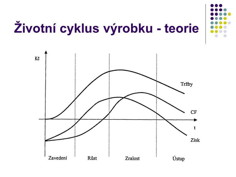 Životní cyklus výrobku - teorie