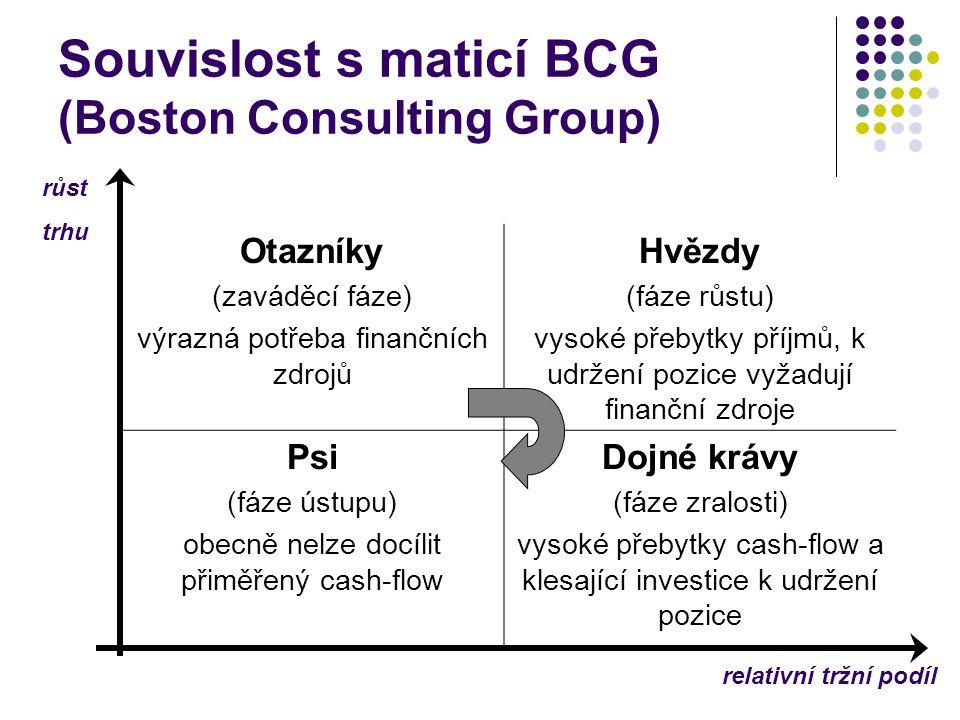 Souvislost s maticí BCG (Boston Consulting Group) Otazníky (zaváděcí fáze) výrazná potřeba finančních zdrojů Hvězdy (fáze růstu) vysoké přebytky příjm