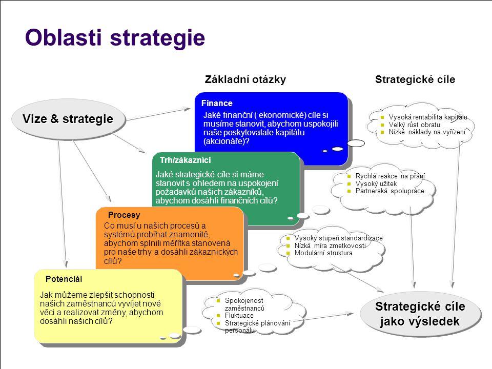 Oblasti strategie Finance Jaké finanční ( ekonomické) cíle si musíme stanovit, abychom uspokojili naše poskytovatale kapitálu (akcionáře)? Trh/zákazní