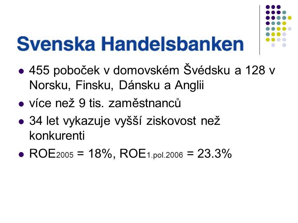 455 poboček v domovském Švédsku a 128 v Norsku, Finsku, Dánsku a Anglii více než 9 tis. zaměstnanců 34 let vykazuje vyšší ziskovost než konkurenti ROE