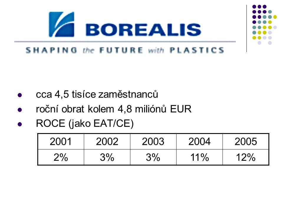 cca 4,5 tisíce zaměstnanců roční obrat kolem 4,8 miliónů EUR ROCE (jako EAT/CE) 20012002200320042005 2%3% 11%12%