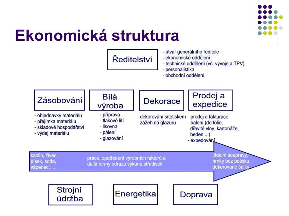 Ekonomická struktura
