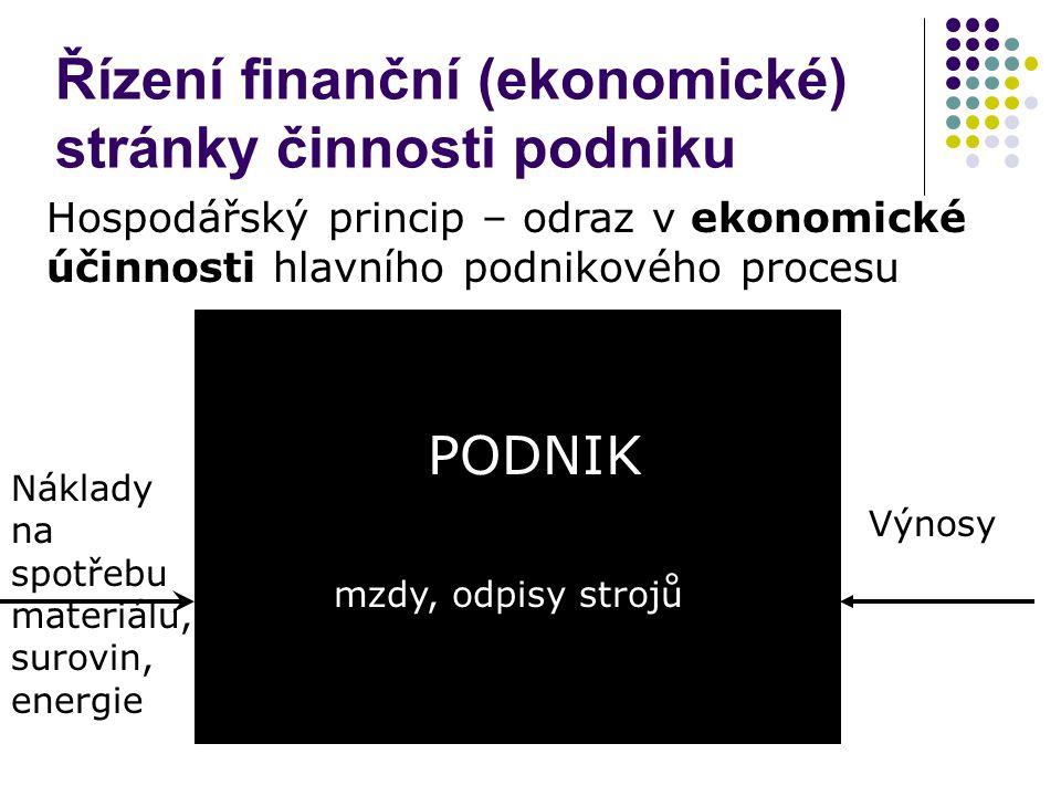 Řízení finanční (ekonomické) stránky činnosti podniku Hospodářský princip – odraz v ekonomické účinnosti hlavního podnikového procesu PODNIK Výnosy Ná