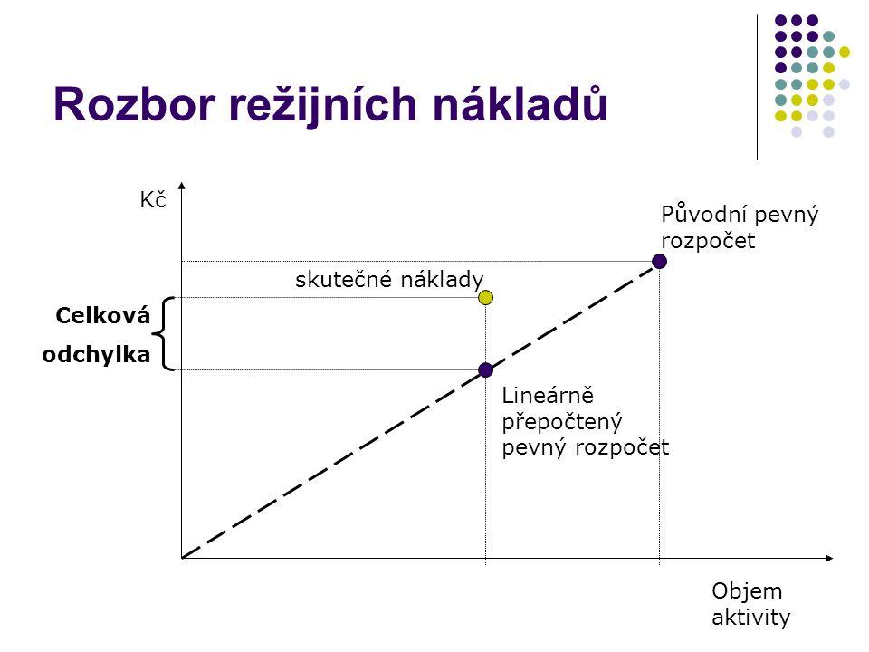 Rozbor režijních nákladů Kč Objem aktivity Původní pevný rozpočet skutečné náklady Lineárně přepočtený pevný rozpočet Celková odchylka