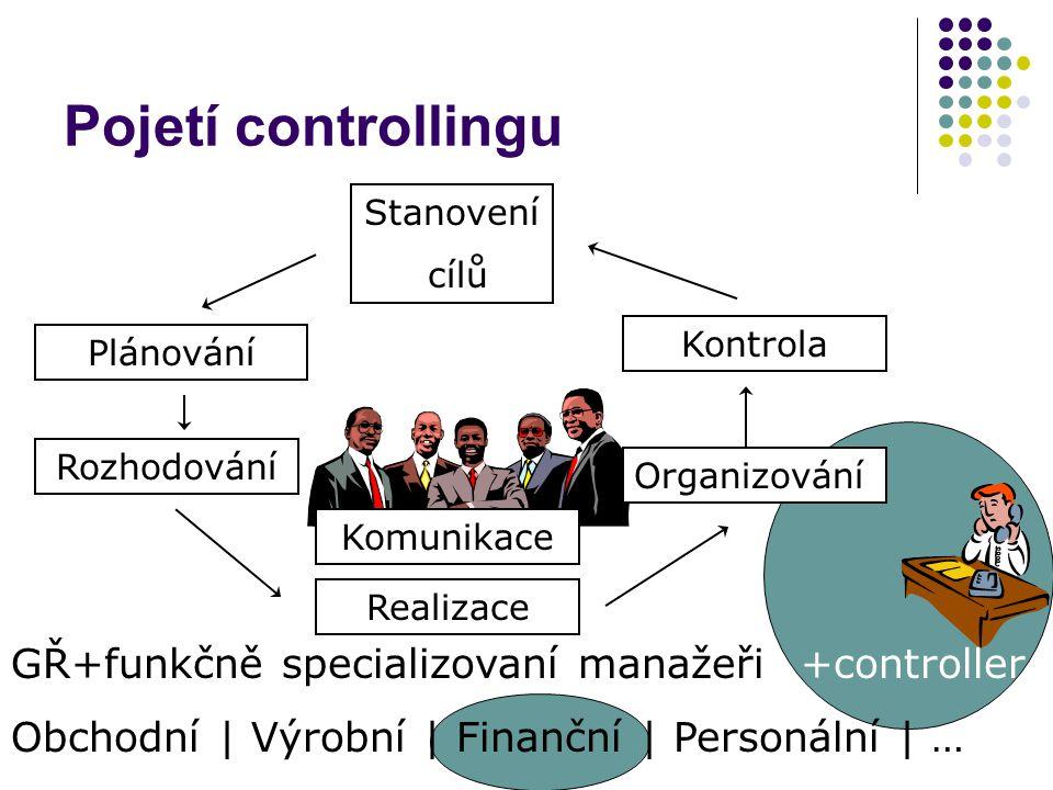 Komunikace Realizace Controlling = informační podpora ekonomického řízení Plánování Organizování Stanovení cílů Rozhodování Kontrola +controller Koordinace GŘ+funkčně specializovaní manažeři Obchodní | Výrobní | Finanční | Personální | …