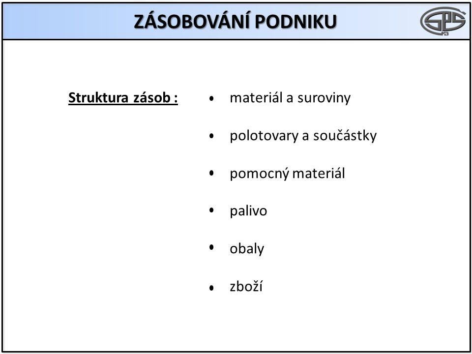 ZÁSOBOVÁNÍ PODNIKU Struktura zásob :materiál a suroviny polotovary a součástky pomocný materiál palivo obaly zboží