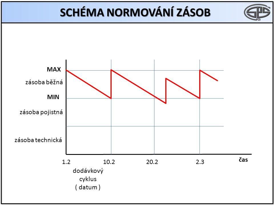 SCHÉMA NORMOVÁNÍ ZÁSOB MAX MIN zásoba běžná zásoba pojistná zásoba technická dodávkový cyklus ( datum ) čas 1.210.220.22.3