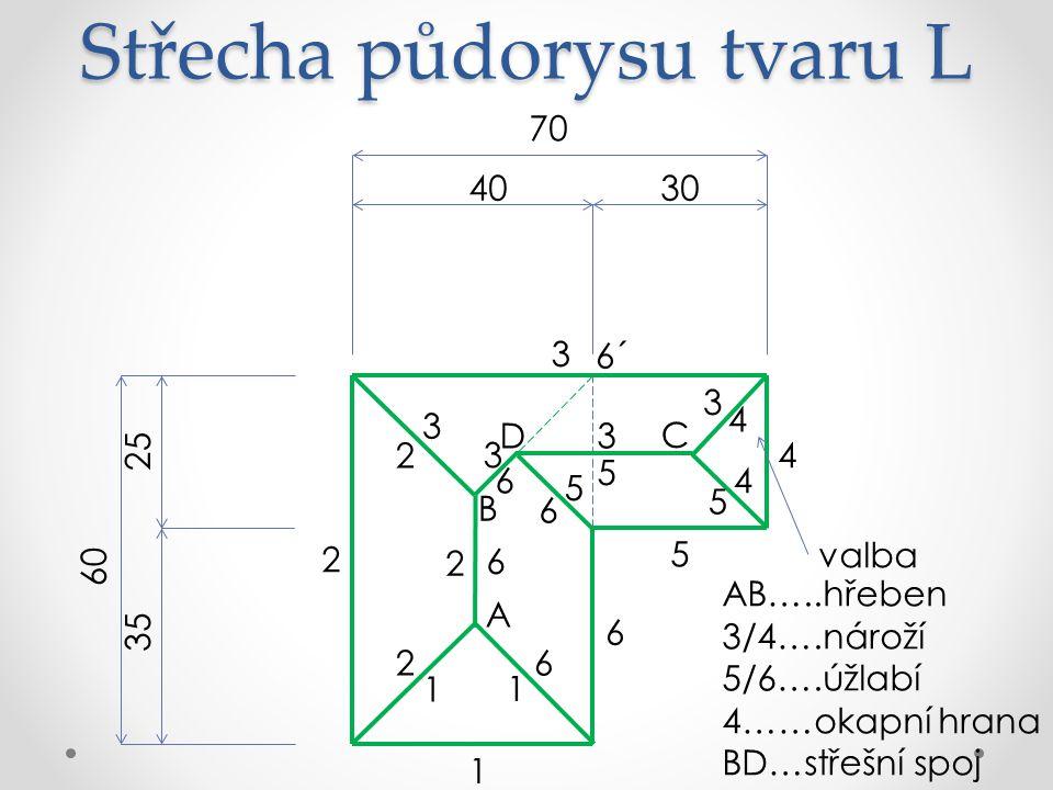 Střecha půdorysu tvaru L AB…..hřeben 3/4….nároží 5/6….úžlabí 4……okapní hrana BD…střešní spoj 70 3040 60 25 35 6 5 4 3 2 1 A 6´ B 1 1 3 3 2 2 2 6 6 C 4 4 D 3 3 5 5 5 6 6 valba