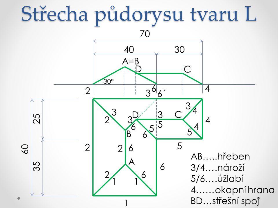 Střecha půdorysu tvaru L AB…..hřeben 3/4….nároží 5/6….úžlabí 4……okapní hrana BD…střešní spoj 70 3040 60 25 35 6 5 4 3 2 1 A 6´ B 1 1 3 3 2 2 2 6 6 C 4 4 D 3 3 5 5 5 6 6 30° 2 A=B D C 4 6