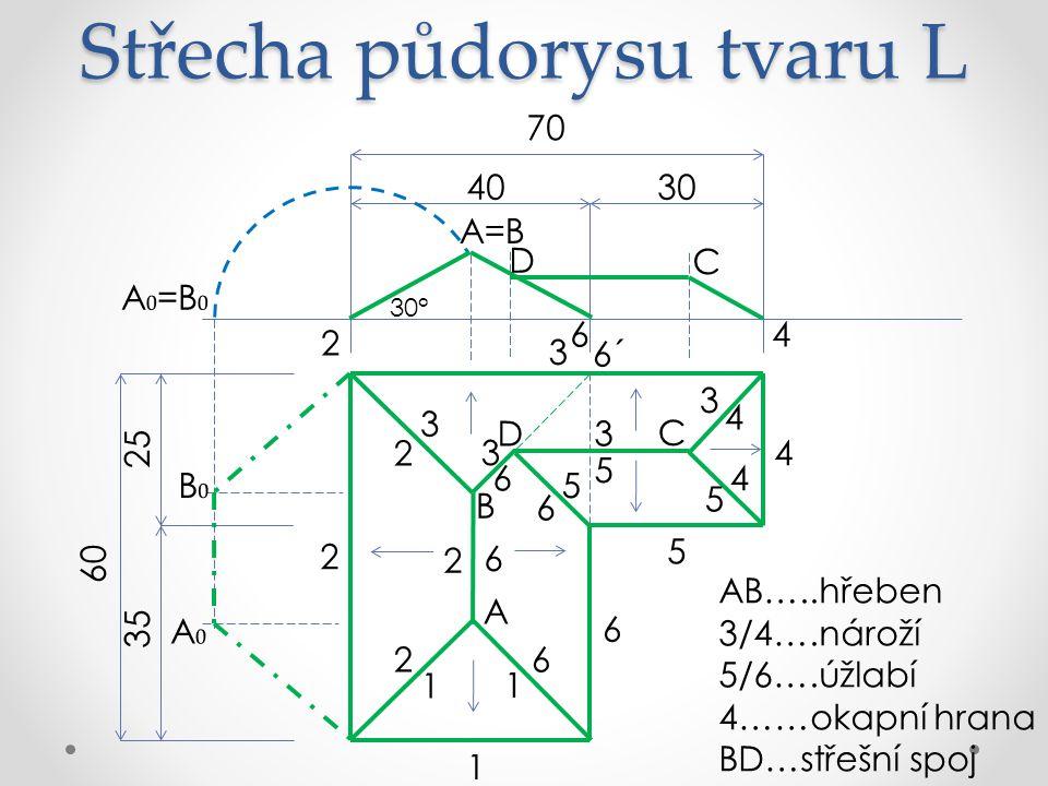 Střecha půdorysu tvaru L AB…..hřeben 3/4….nároží 5/6….úžlabí 4……okapní hrana BD…střešní spoj 70 3040 60 25 35 6 5 4 3 2 1 A 6´ B 1 1 3 3 2 2 2 6 6 C 4 4 D 3 3 5 5 5 6 6 30° 2 A=B D C 4 6 A ₀ =B ₀ B₀B₀ A₀A₀