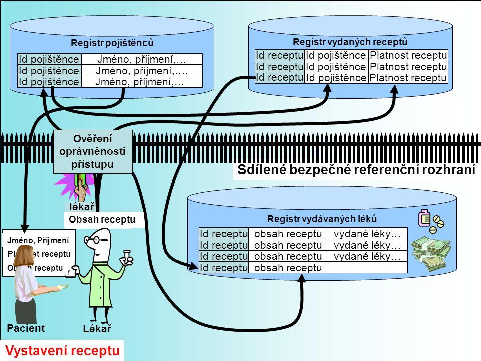 Sdílené bezpečné referenční rozhraní lékař Vystavení receptu Registr vydaných receptů Id receptu Id pojištěnce Platnost receptu Registr vydávaných lék