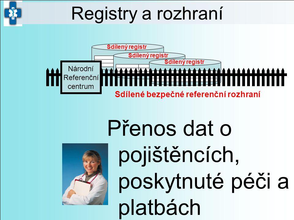 Sdílený registr Přenos dat o pojištěncích, poskytnuté péči a platbách Sdílené bezpečné referenční rozhraní Národní Referenční centrum Registry a rozhr