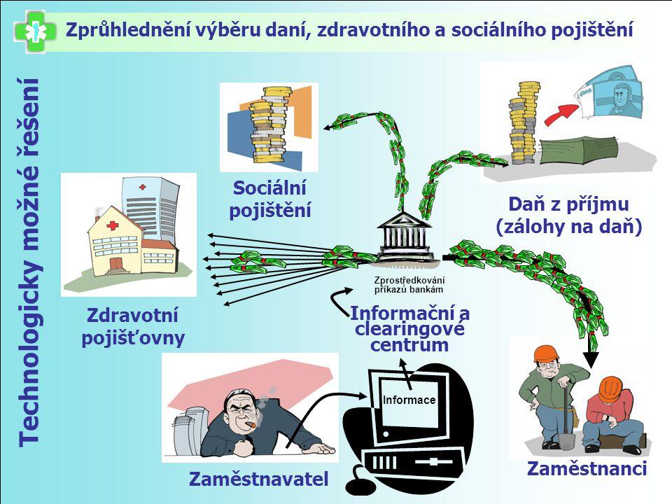 Daň z příjmu (zálohy na daň) Zprůhlednění výběru daní, zdravotního a sociálního pojištění Technologicky možné řešení Zaměstnavatel Zaměstnanci Sociáln