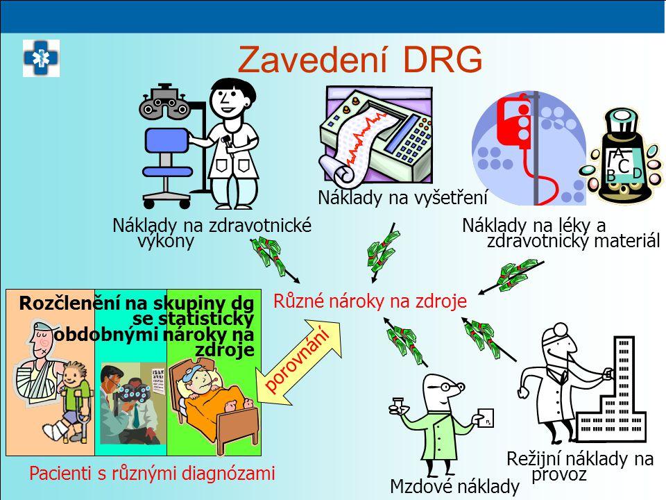Zavedení DRG Pacienti s různými diagnózami Různé nároky na zdroje Mzdové náklady Režijní náklady na provoz Náklady na léky a zdravotnický materiál Náklady na vyšetření Náklady na zdravotnické výkony porovnání Rozčlenění na skupiny dg se statisticky obdobnými nároky na zdroje