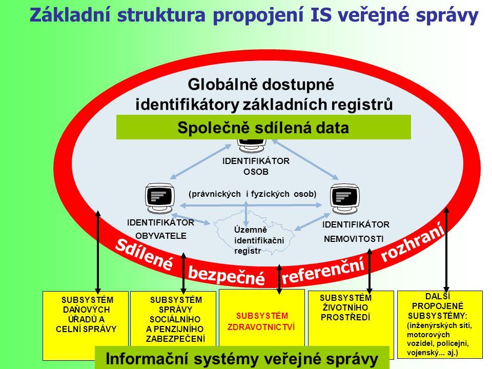 Globálně dostupné identifikátory základních registrů OBYVATELE IDENTIFIKÁTOR NEMOVITOSTI IDENTIFIKÁTOR OSOB (právnických i fyzických osob) Územně iden