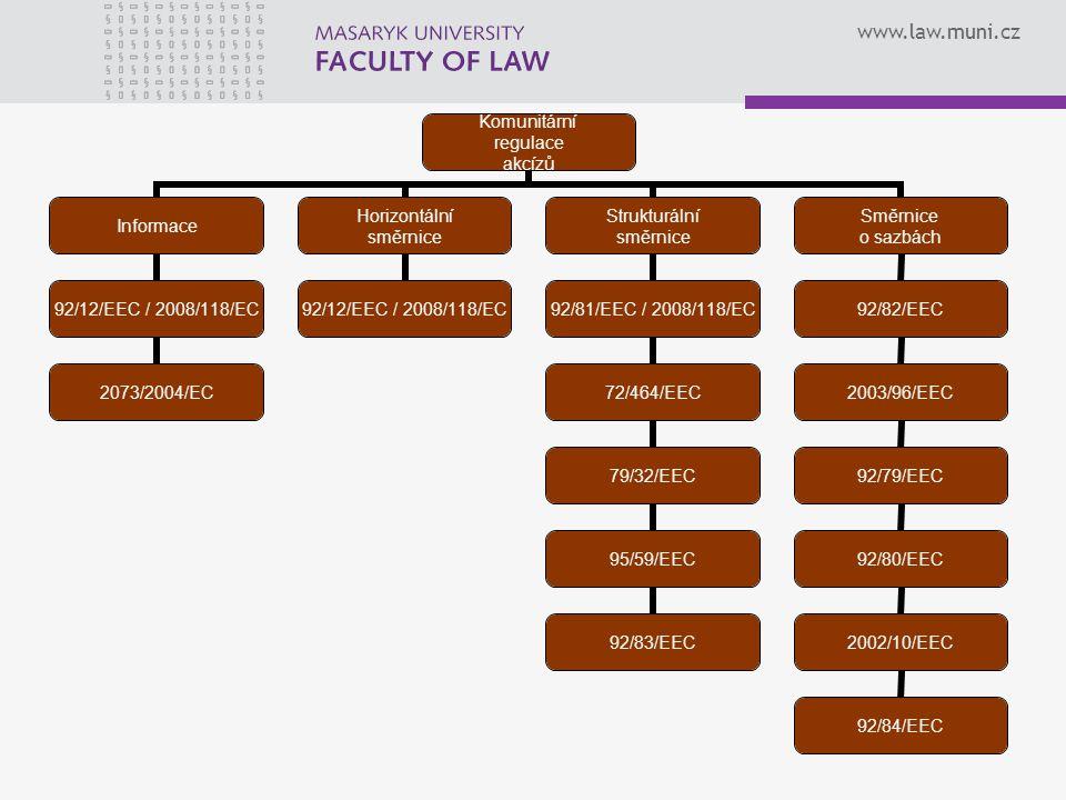 www.law.muni.cz Komunitární regulace akcízů Informace 92/12/EEC / 2008/118/EC 2073/2004/EC Horizontální směrnice 92/12/EEC / 2008/118/EC Strukturální