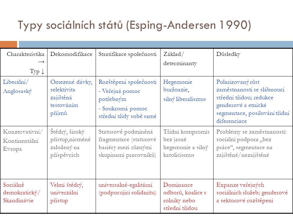 Typy sociálních států (Esping-Andersen 1990) Charakteristika → Typ ↓ DekomodifikaceStratifikace společnostiZáklad/ determinanty Důsledky Liberální/ An