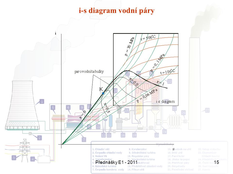 Přednášky E1 - 201115 i-s diagram vodní páry
