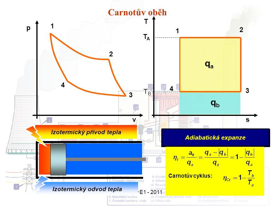 Přednášky E1 - 20114 Carnotův oběh 1 2 3 4 2 3 4 Izotermická expanze Izotermická komprese v p s T Carnotův cyklus: TATA TBTB 1 Adiabatická komprese Adiabatická expanze Izotermický přívod tepla Izotermický odvod tepla qaqa qbqb
