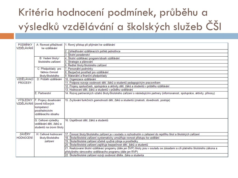 Kritéria hodnocení podmínek, průběhu a výsledků vzdělávání a školských služeb ČŠI