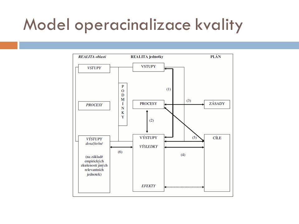 Operacionalizace kvality (legenda k předchozímu obrázku)  (1) Vztah mezi vstupy a výstupy  Např.