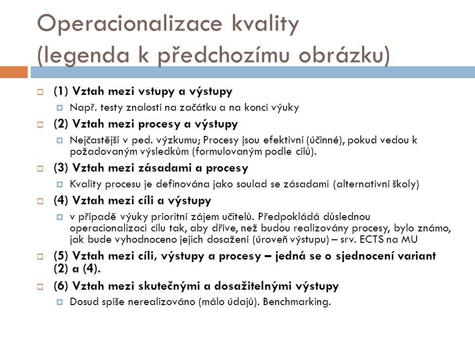 Operacionalizace kvality (legenda k předchozímu obrázku)  (1) Vztah mezi vstupy a výstupy  Např. testy znalostí na začátku a na konci výuky  (2) Vz