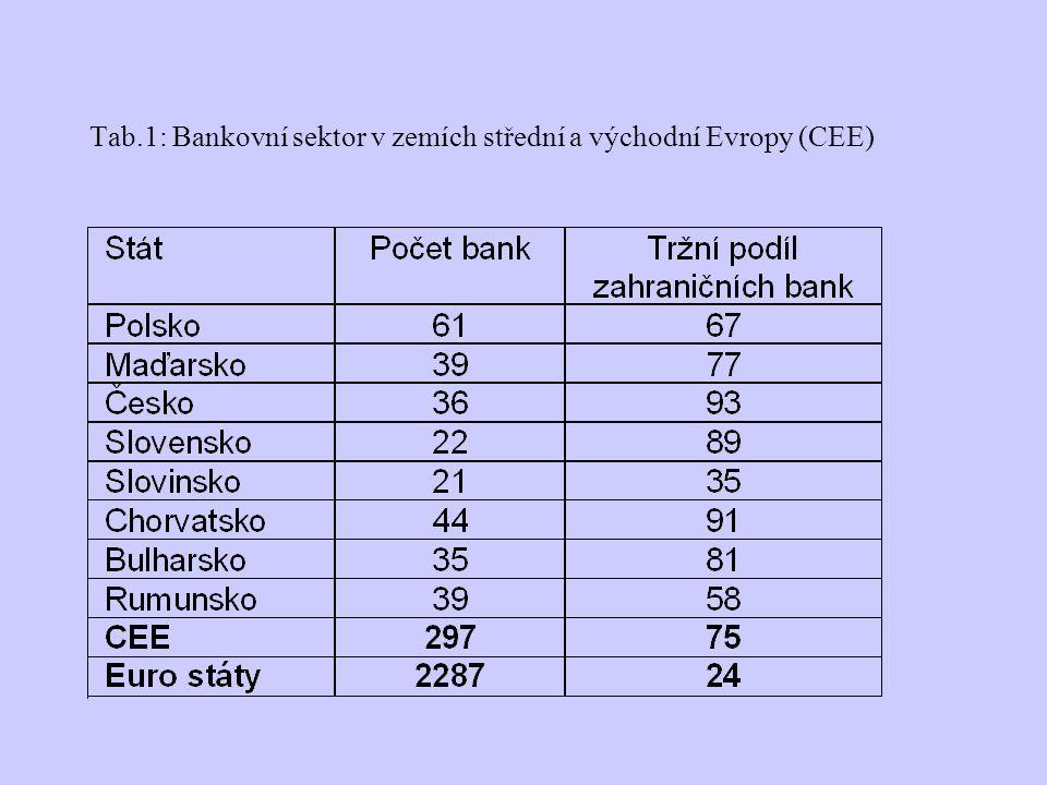 Tab.1: Bankovní sektor v zemích střední a východní Evropy (CEE)