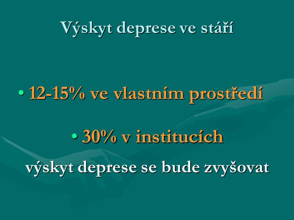 Výskyt deprese ve stáří 12-15% ve vlastním prostředí12-15% ve vlastním prostředí 30% v institucích30% v institucích výskyt deprese se bude zvyšovat