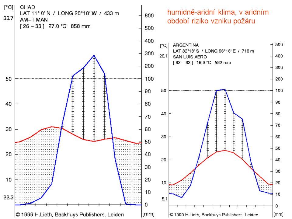humidně-aridní klima, v aridním období riziko vzniku požáru