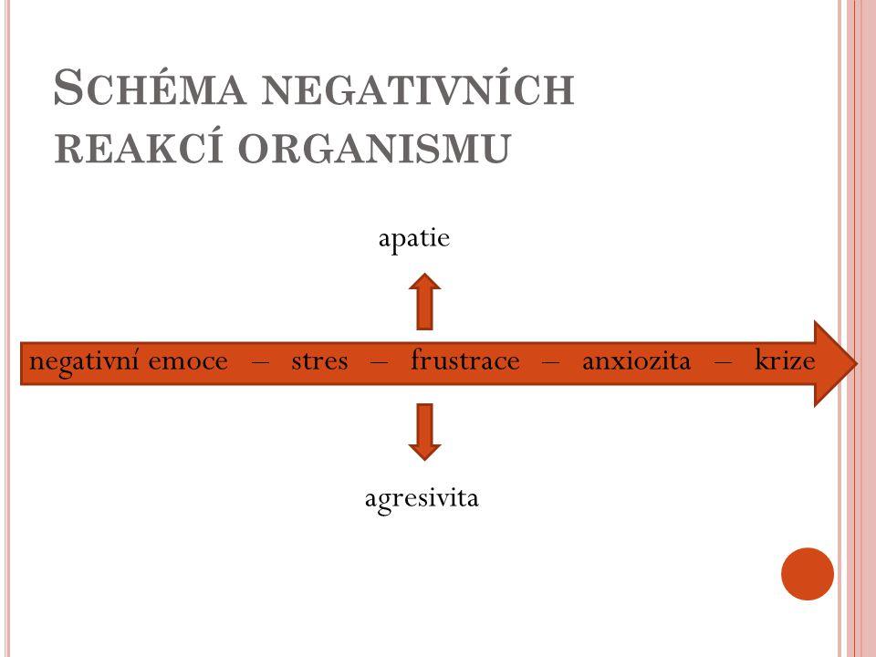 S CHÉMA NEGATIVNÍCH REAKCÍ ORGANISMU apatie agresivita negativní emoce – stres – frustrace – anxiozita – krize