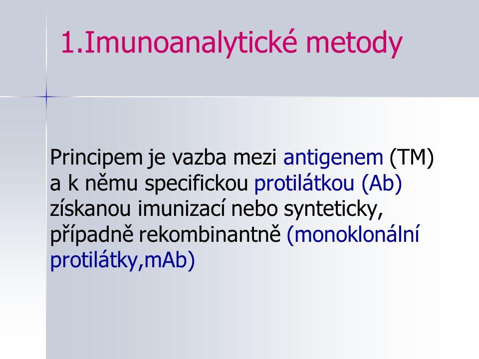 1.Imunoanalytické metody Principem je vazba mezi antigenem (TM) a k němu specifickou protilátkou (Ab) získanou imunizací nebo synteticky, případně rek