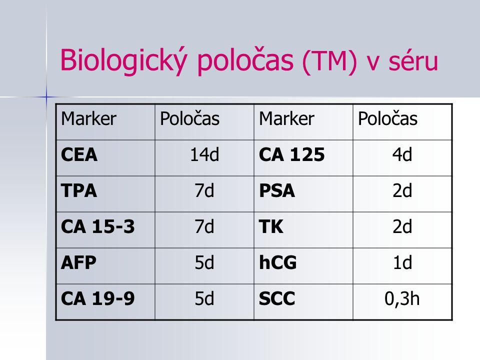 Biologický poločas (TM) v séru MarkerPoločasMarkerPoločas CEA14dCA 1254d TPA7dPSA2d CA 15-37dTK2d AFP5dhCG1d CA 19-95dSCC0,3h