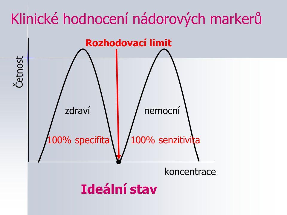 Klinické hodnocení nádorových markerů zdravínemocní koncentrace Četnost Rozhodovací limit Ideální stav 100% specifita100% senzitivita