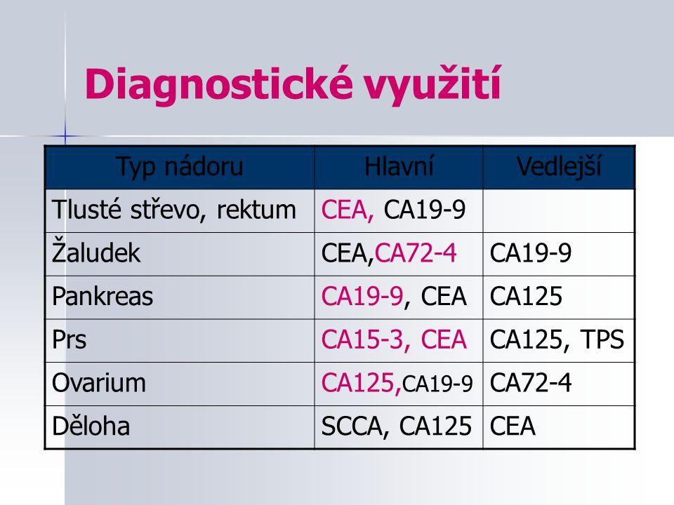 Diagnostické využití Typ nádoruHlavníVedlejší Tlusté střevo, rektumCEA, CA19-9 ŽaludekCEA,CA72-4CA19-9 PankreasCA19-9, CEACA125 PrsCA15-3, CEACA125, T