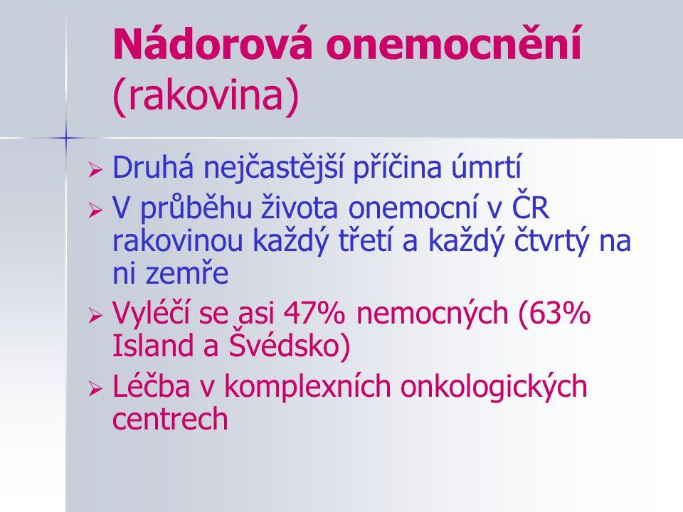 Nádorová onemocnění (rakovina)  Druhá nejčastější příčina úmrtí  V průběhu života onemocní v ČR rakovinou každý třetí a každý čtvrtý na ni zemře  V