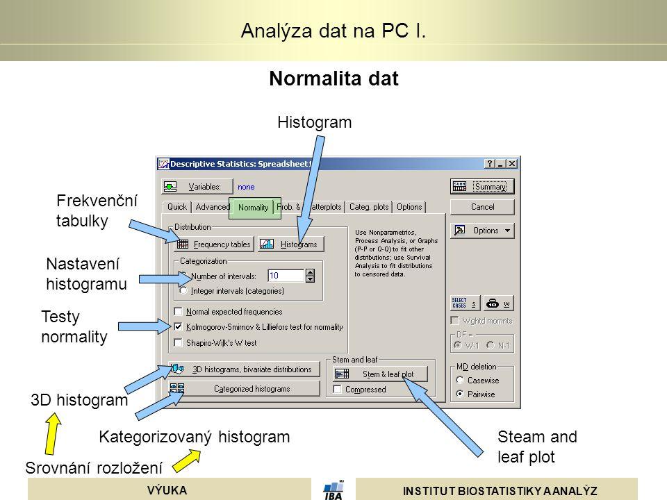 INSTITUT BIOSTATISTIKY A ANALÝZ VÝUKA Analýza dat na PC I. Normalita dat Kategorizovaný histogram Frekvenční tabulky Histogram Steam and leaf plot 3D