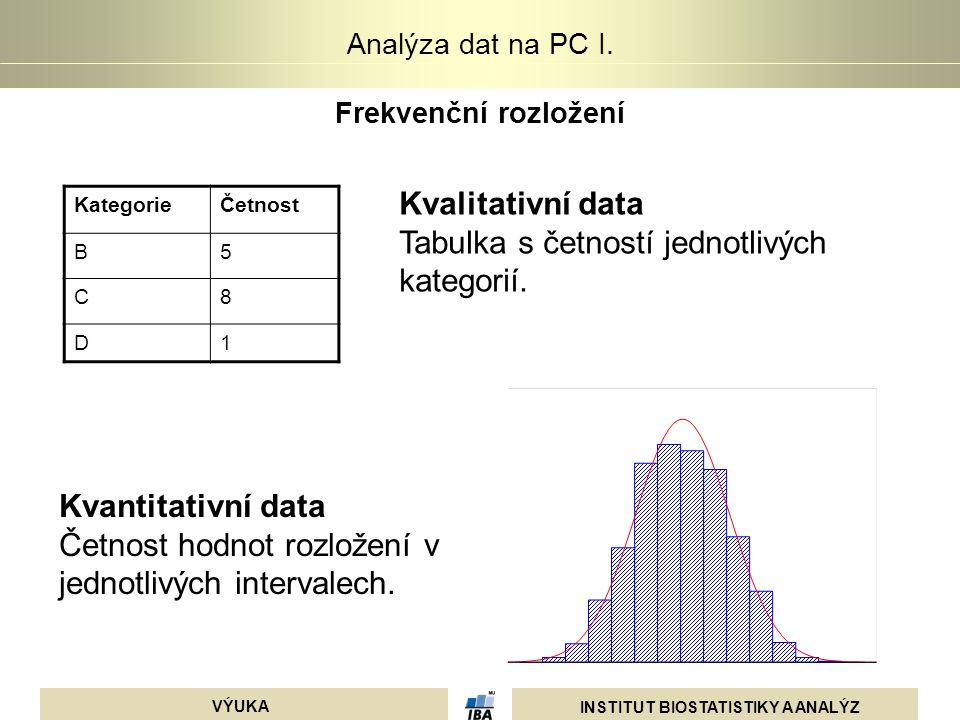 INSTITUT BIOSTATISTIKY A ANALÝZ VÝUKA Analýza dat na PC I. Frekvenční rozložení KategorieČetnost B5 C8 D1 Kvalitativní data Tabulka s četností jednotl